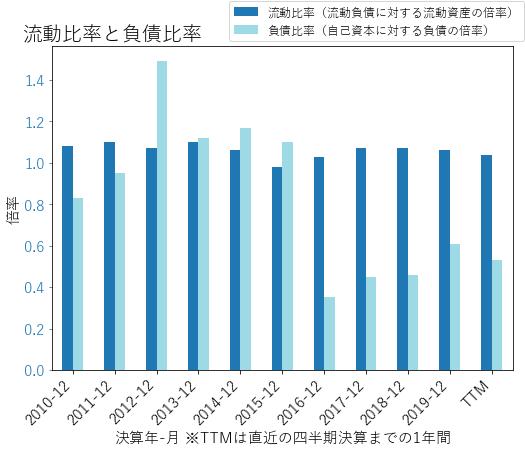 WLTWのバランスシートの健全性のグラフ