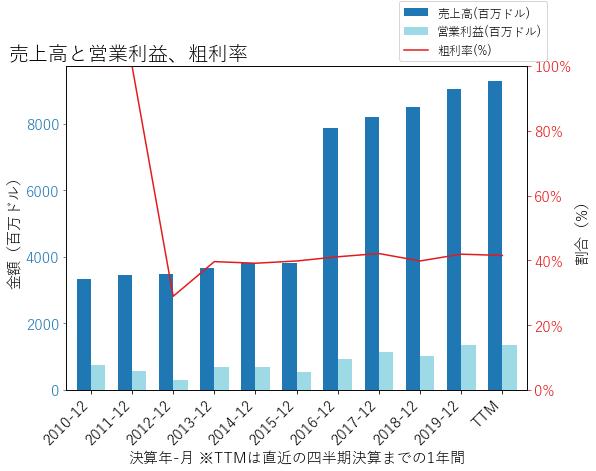 WLTWの売上高と営業利益、粗利率のグラフ