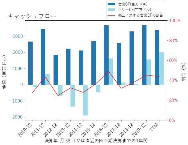 WMBのキャッシュフローのグラフ