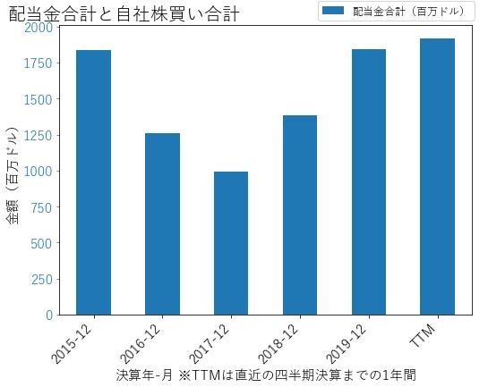 WMBの配当合計と自社株買いのグラフ