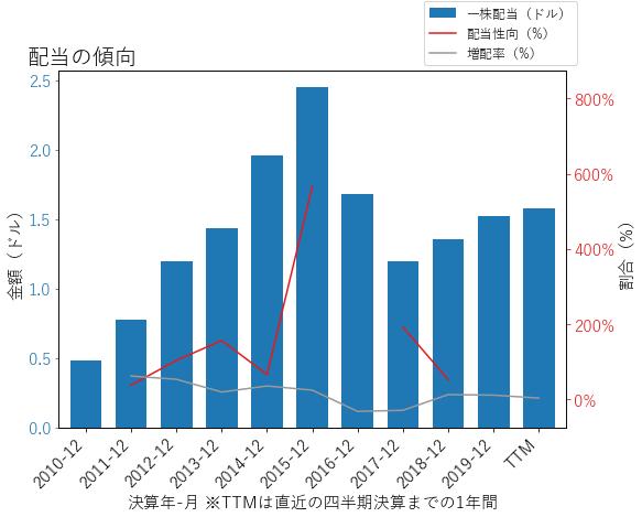 WMBの配当の傾向のグラフ