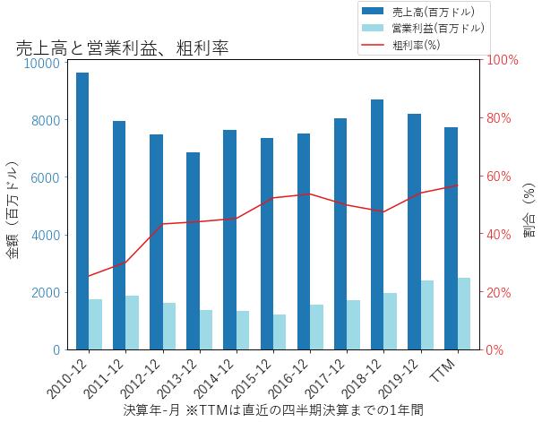 WMBの売上高と営業利益、粗利率のグラフ