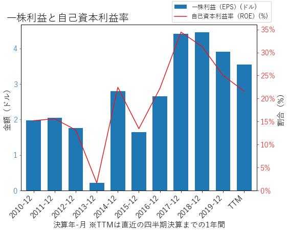 WMのEPSとROEのグラフ
