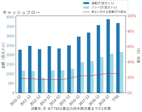 WMのキャッシュフローのグラフ