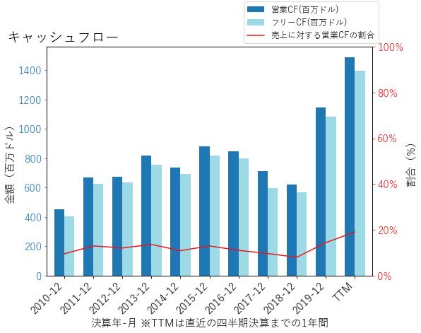 WRBのキャッシュフローのグラフ