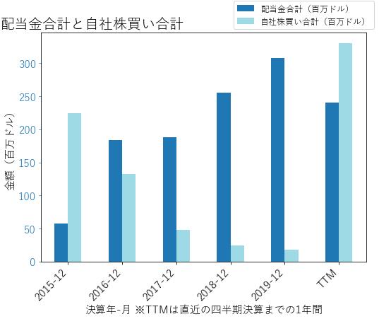 WRBの配当合計と自社株買いのグラフ