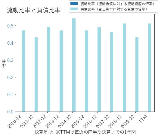 WRBのバランスシートの健全性のグラフ