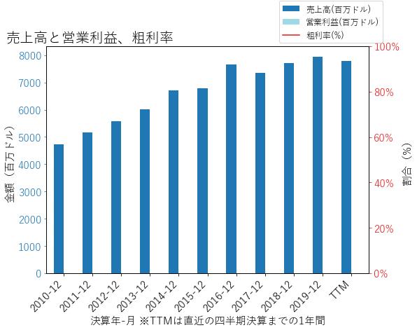 WRBの売上高と営業利益、粗利率のグラフ