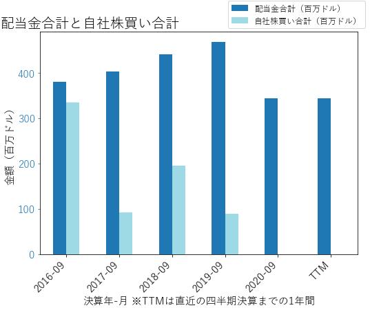 WRKの配当合計と自社株買いのグラフ