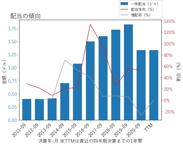 WRKの配当の傾向のグラフ