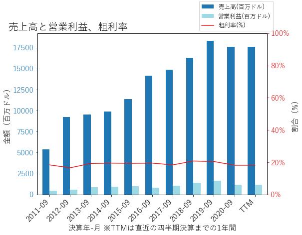 WRKの売上高と営業利益、粗利率のグラフ