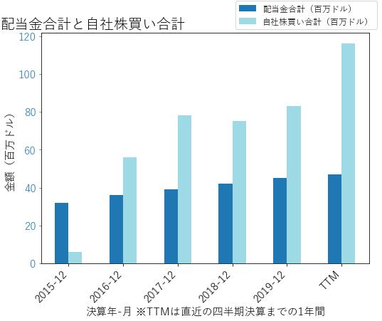 WSTの配当合計と自社株買いのグラフ