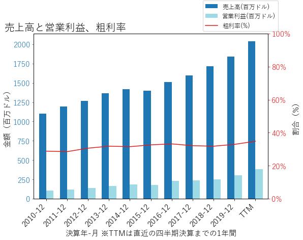WSTの売上高と営業利益、粗利率のグラフ