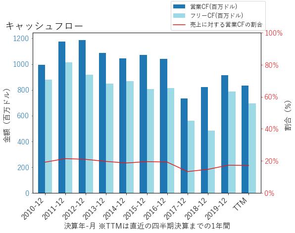 WUのキャッシュフローのグラフ