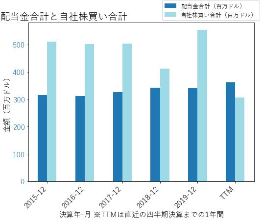 WUの配当合計と自社株買いのグラフ