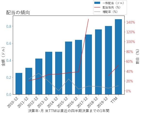 WUの配当の傾向のグラフ