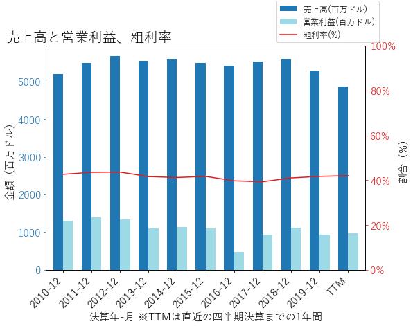 WUの売上高と営業利益、粗利率のグラフ