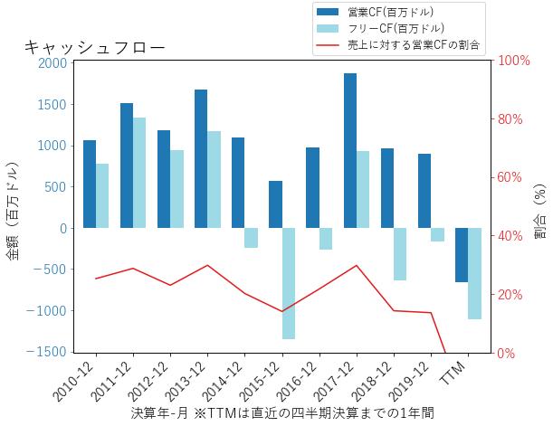 WYNNのキャッシュフローのグラフ