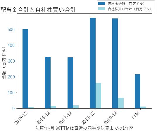 WYNNの配当合計と自社株買いのグラフ