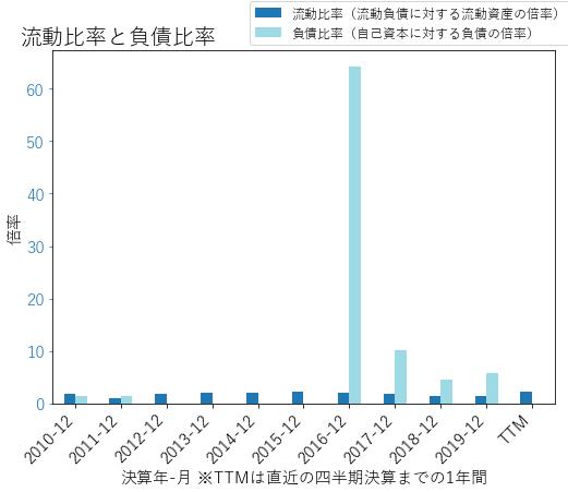 WYNNのバランスシートの健全性のグラフ