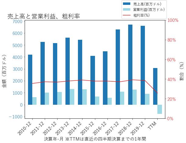 WYNNの売上高と営業利益、粗利率のグラフ