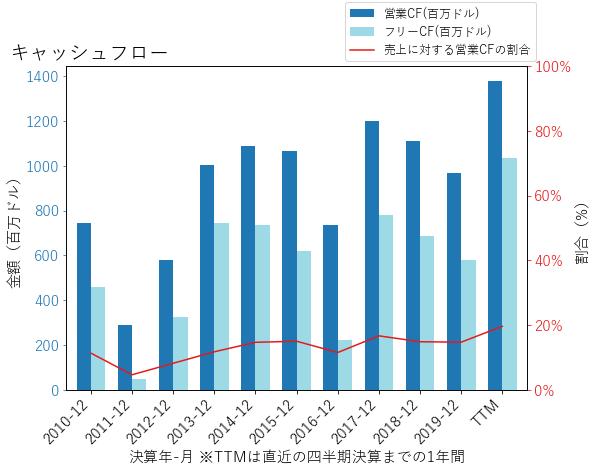 WYのキャッシュフローのグラフ