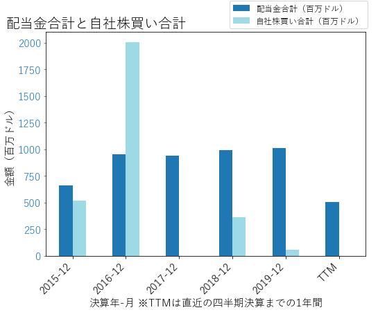 WYの配当合計と自社株買いのグラフ