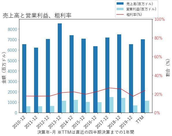 WYの売上高と営業利益、粗利率のグラフ