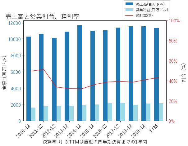 XELの売上高と営業利益、粗利率のグラフ