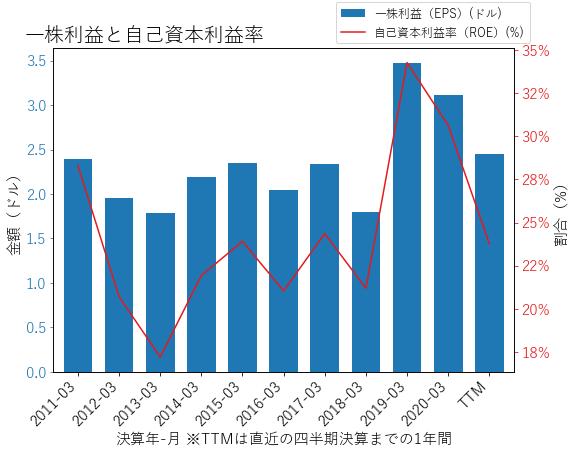 XLNXのEPSとROEのグラフ