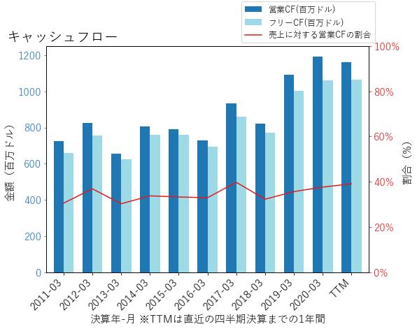 XLNXのキャッシュフローのグラフ