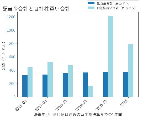 XLNXの配当合計と自社株買いのグラフ