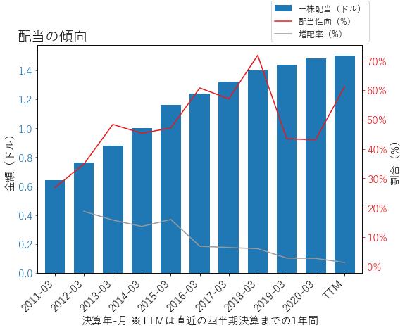 XLNXの配当の傾向のグラフ