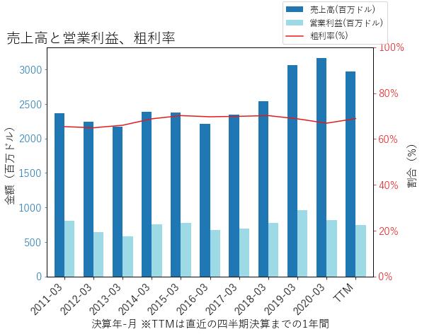 XLNXの売上高と営業利益、粗利率のグラフ