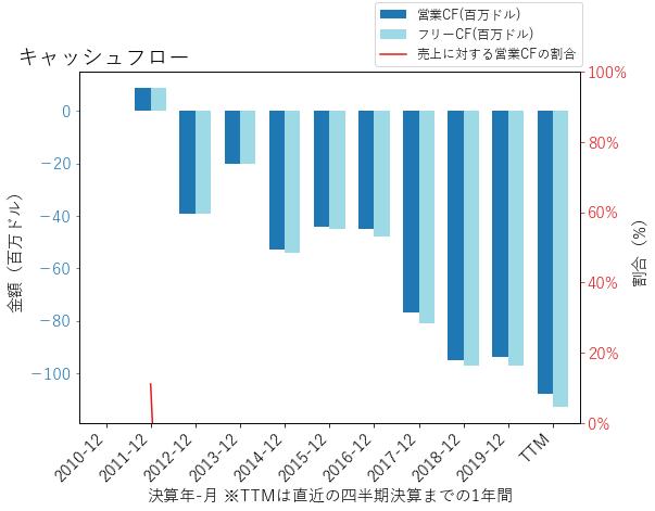 XLRNのキャッシュフローのグラフ