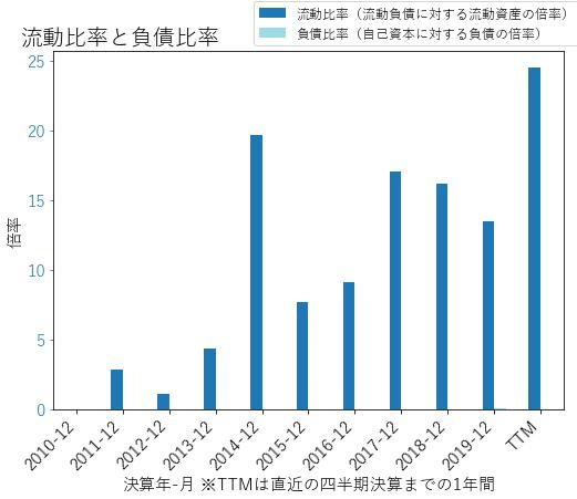 XLRNのバランスシートの健全性のグラフ