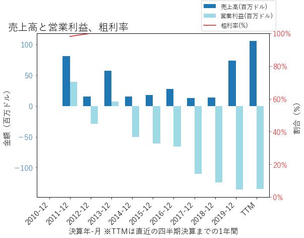 XLRNの売上高と営業利益、粗利率のグラフ