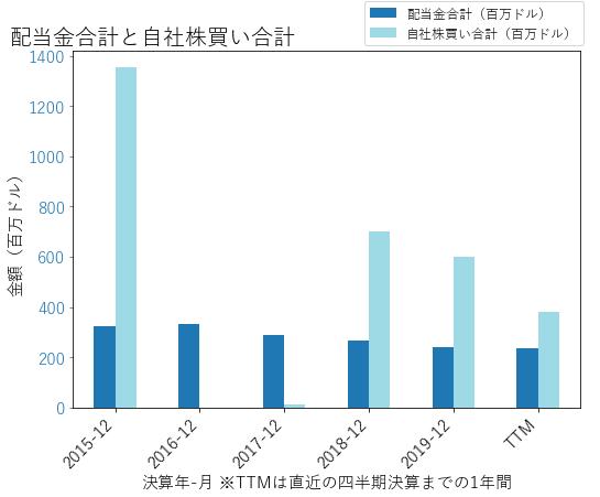XRXの配当合計と自社株買いのグラフ