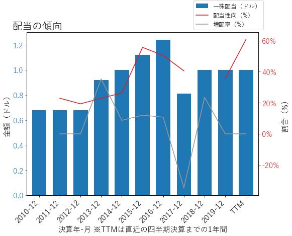 XRXの配当の傾向のグラフ