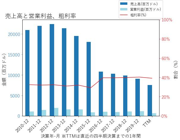 XRXの売上高と営業利益、粗利率のグラフ