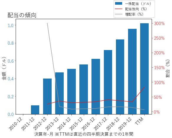 XYLの配当の傾向のグラフ