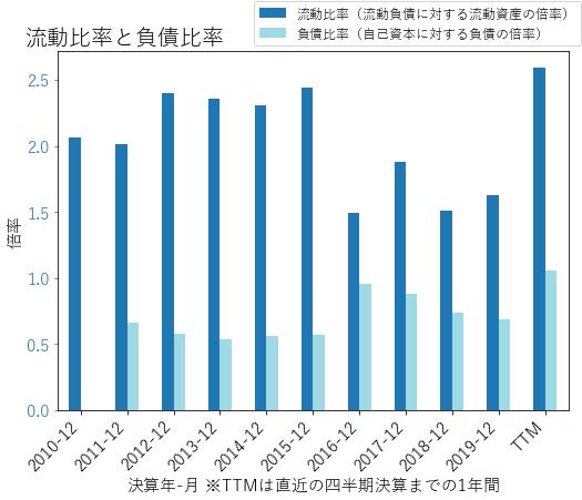 XYLのバランスシートの健全性のグラフ
