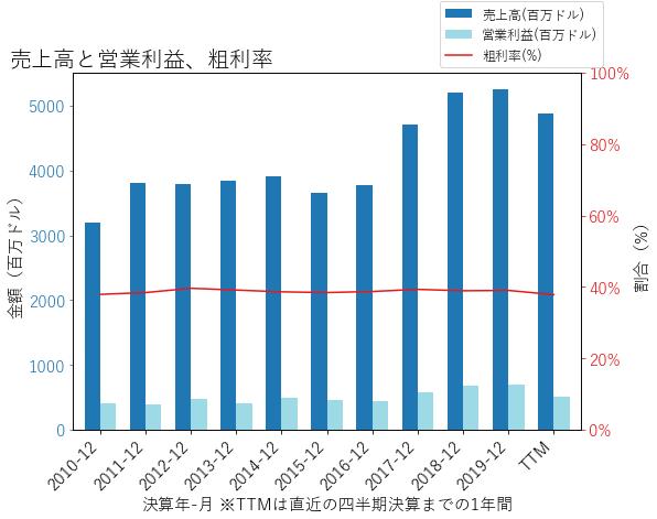 XYLの売上高と営業利益、粗利率のグラフ