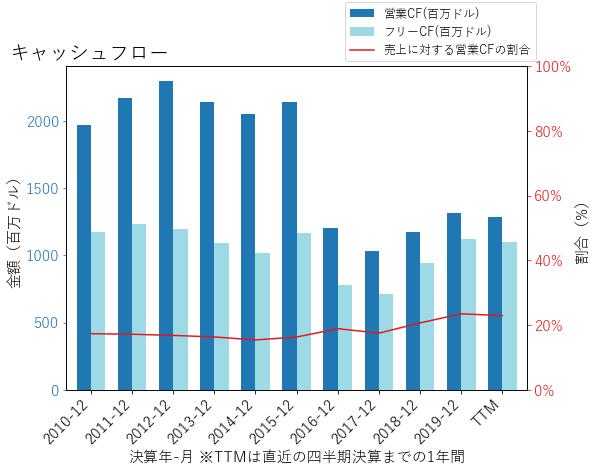 YUMのキャッシュフローのグラフ