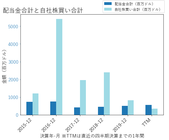 YUMの配当合計と自社株買いのグラフ