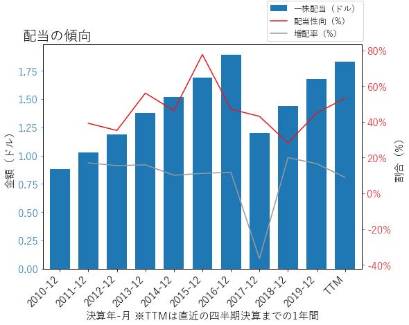 YUMの配当の傾向のグラフ