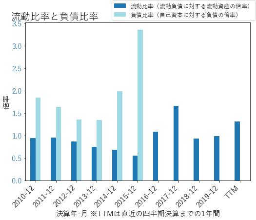 YUMのバランスシートの健全性のグラフ