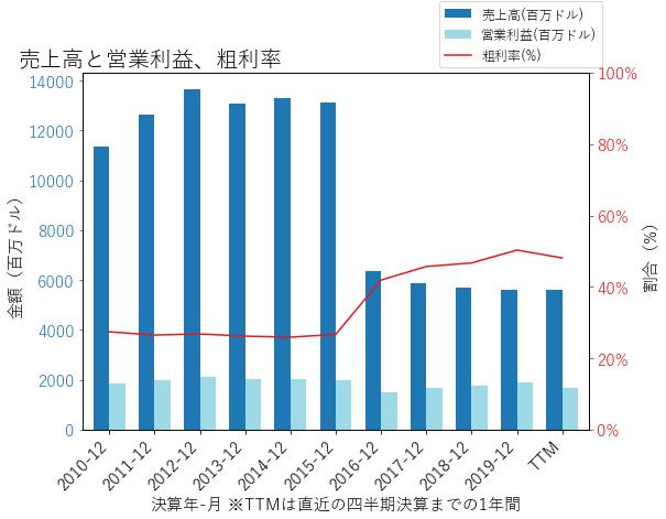 YUMの売上高と営業利益、粗利率のグラフ