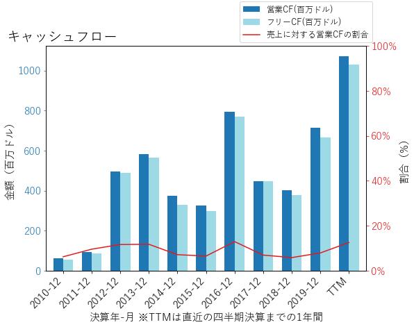 Yのキャッシュフローのグラフ