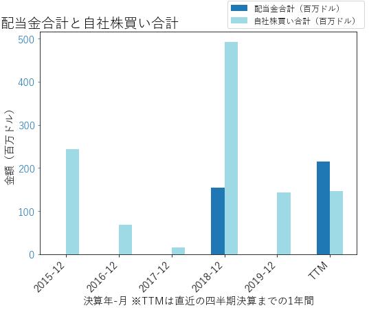 Yの配当合計と自社株買いのグラフ